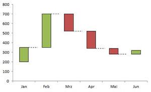 Wasserfalldiagramm mit Excel